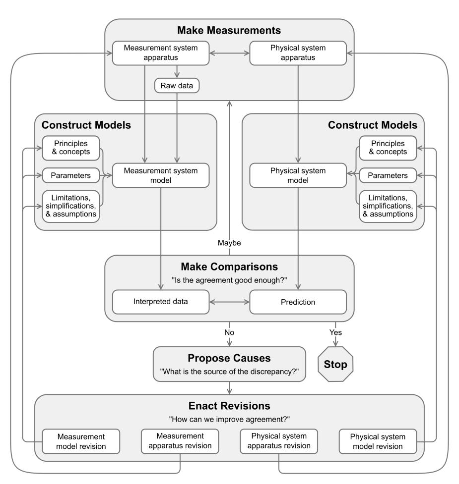 Interview protocol - Modeling framework