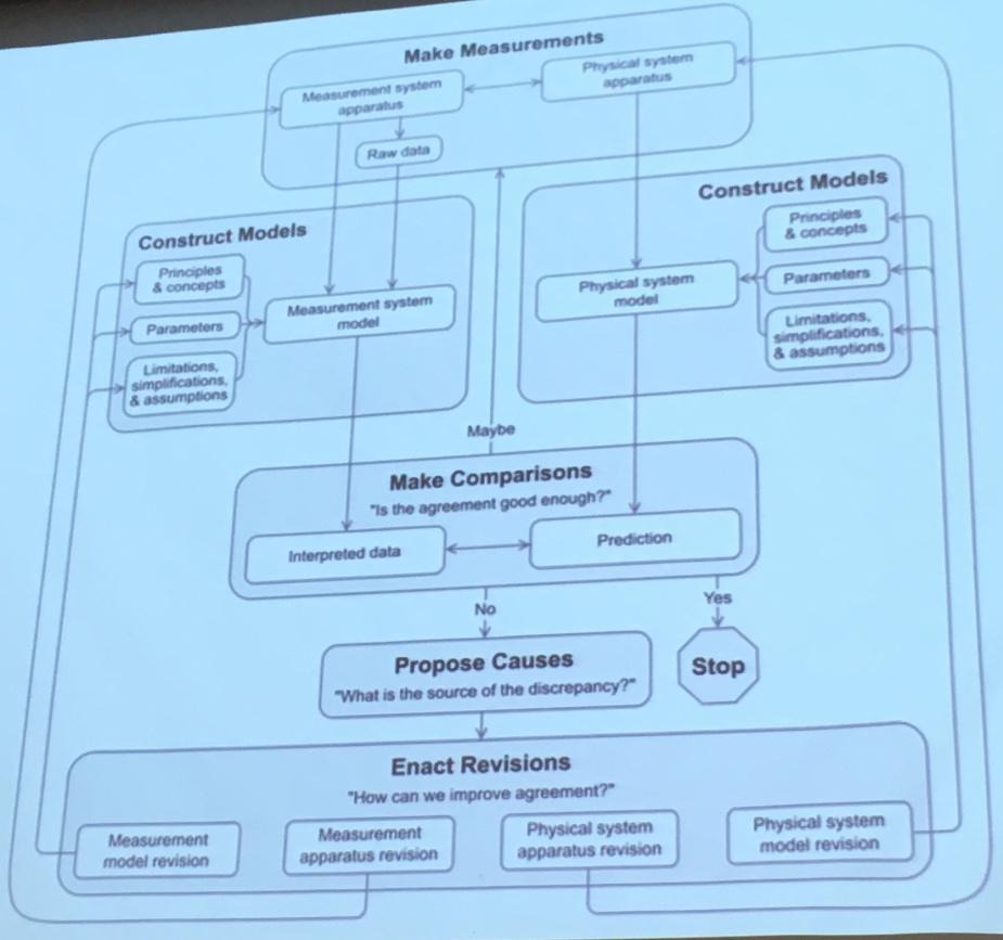modelling-framework