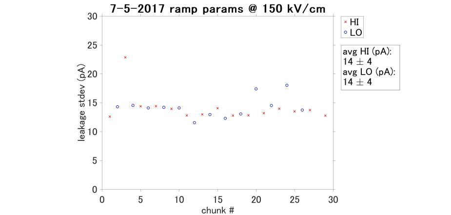 2017-07-05-leakage-params-150kvcm