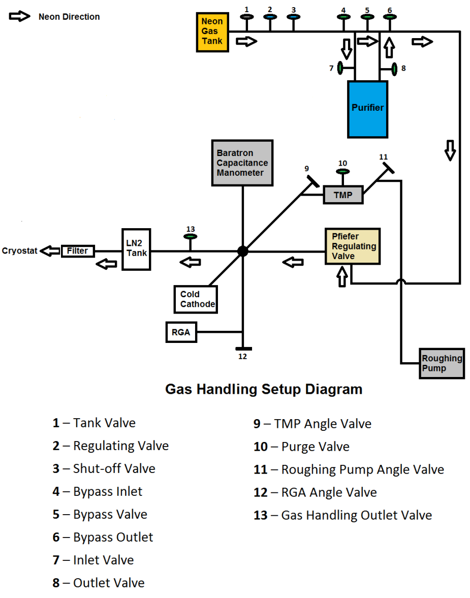 Gas_Handling_Setup_Diagram-first draft